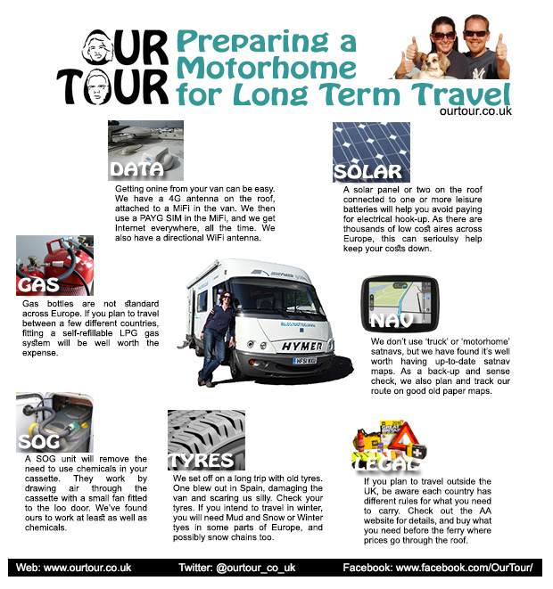Graphic showing preparation of a motorhome for a tour of Europe. Includes internet antenna/MiFi/SIM, refillable LPG gas, SOG Thetford Cassette, Tyres, Legal, Satnav and Solar Panel.